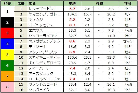 函館スプリントステークス 2016 前日最終オッズ