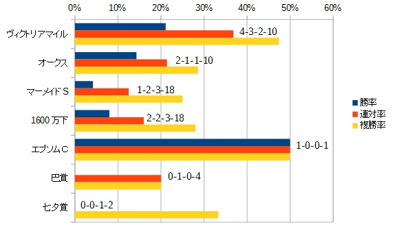 クイーンステークス 2016 前走の主なレース別データ