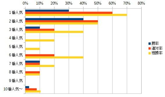 クイーンステークス 2016 人気別データ