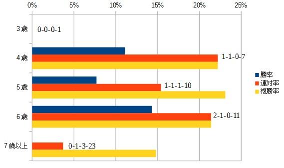 プロキオンステークス 2016 年齢別データ