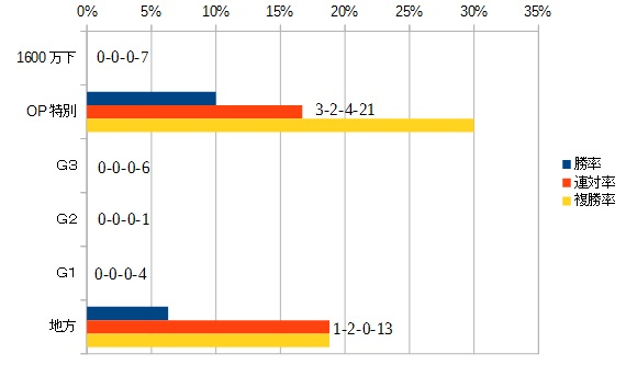 プロキオンステークス 2016 前走のクラス別データ