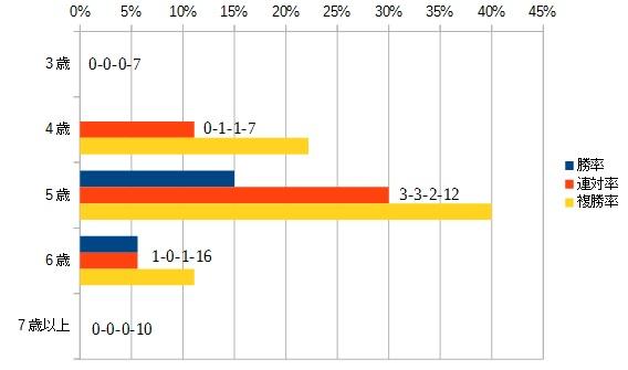 CBC賞 2016 年齢別データ