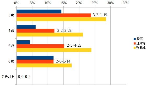 クイーンステークス 2016 年齢別データ