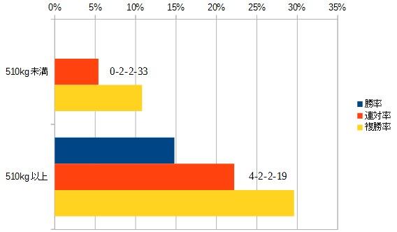 プロキオンステークス 2016 前走の馬体重別データ