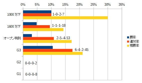 アイビスサマーダッシュ 2016 前走のクラス別データ