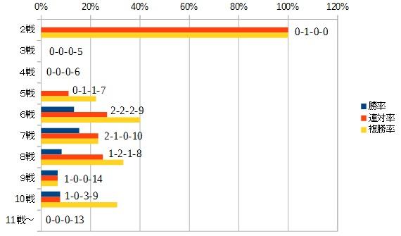 レパードステークス 2016 キャリア数別データ
