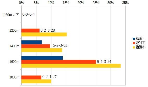 新潟2歳ステークス 2016 前走の距離別データ