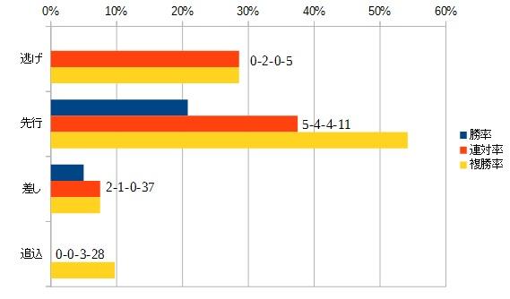 レパードステークス 2016 脚質別データ