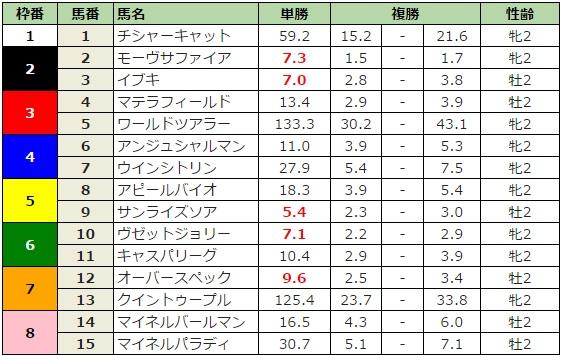 新潟2歳ステークス 2016 前日最終オッズ