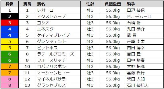レパードステークス 2016 枠順