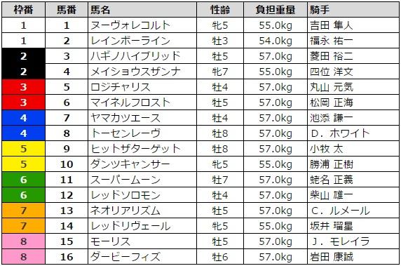 札幌記念 2016 枠順