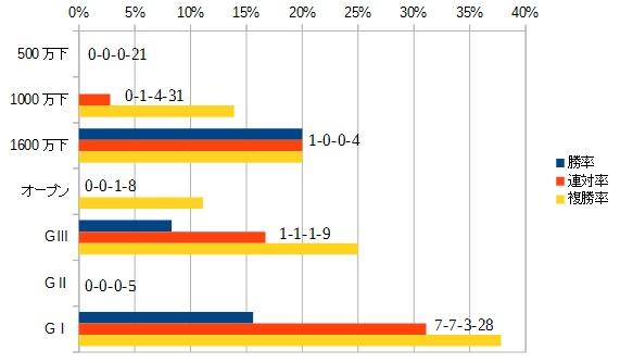 神戸新聞杯 2016 前走のクラス別データ