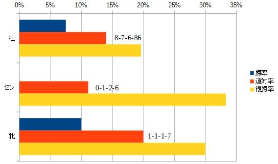 オールカマー 2016 性別別データ