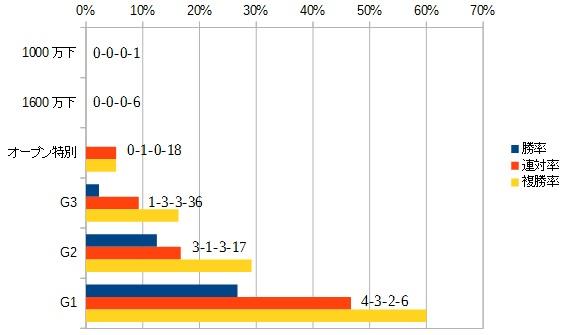オールカマー 2016 前走のクラス別データ