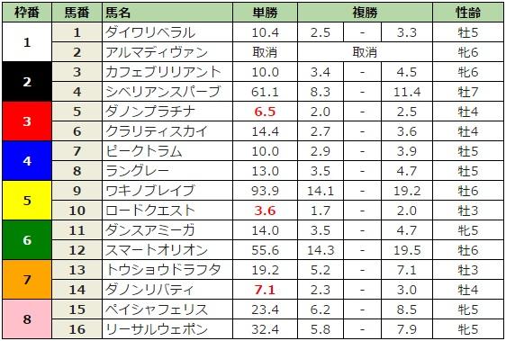 京成杯オータムハンデキャップ 2016 前日最終オッズ
