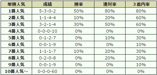 神戸新聞杯 2016 オッズデータ