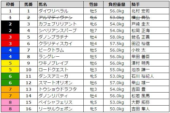 京成杯オータムハンデキャップ 2016 枠順