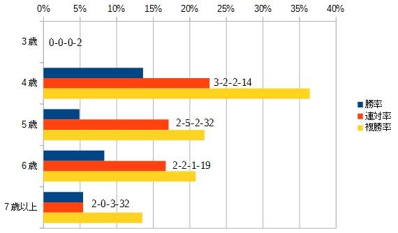 オールカマー 2016 年齢別データ