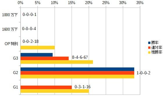 セントウルステークス 2016 前走のクラス別データ