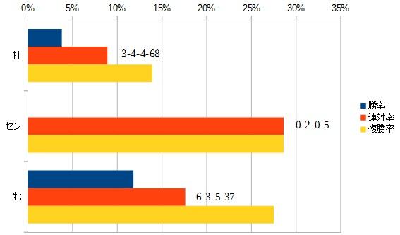セントウルステークス 2016 性別別データ