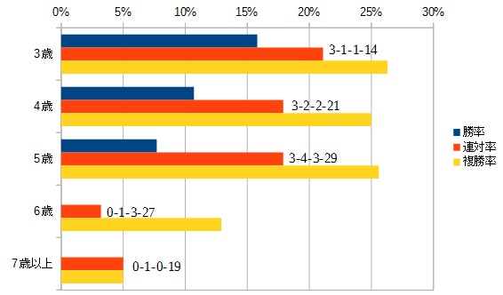 セントウルステークス 2016 年齢別データ