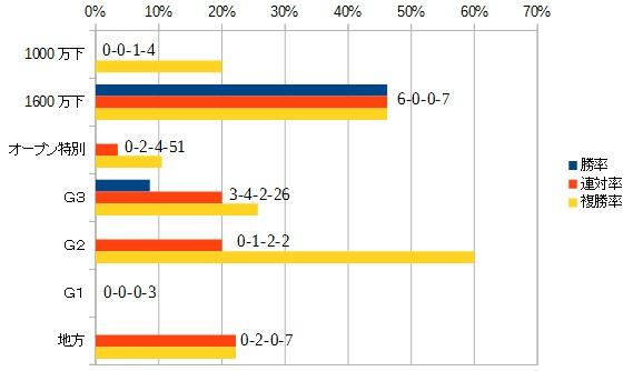 シリウスステークス 2016 前走のクラス別データ