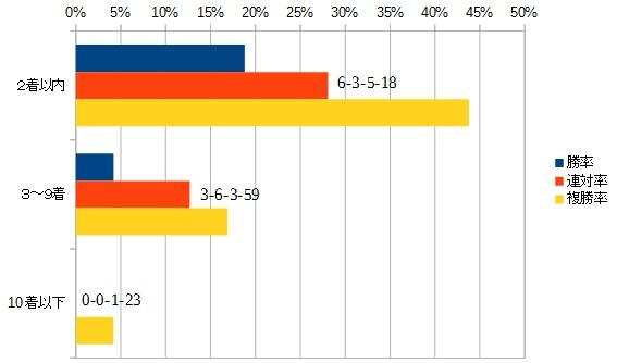 シリウスステークス 2016 前走の着順別データ