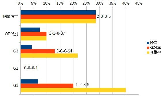 京成杯オータムハンデキャップ 2016 前走のクラス別データ