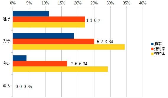 オールカマー 2016 脚質別データ