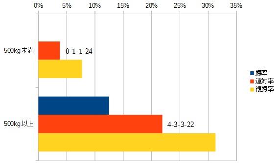 シリウスステークス 2016 前走の馬体重別データ