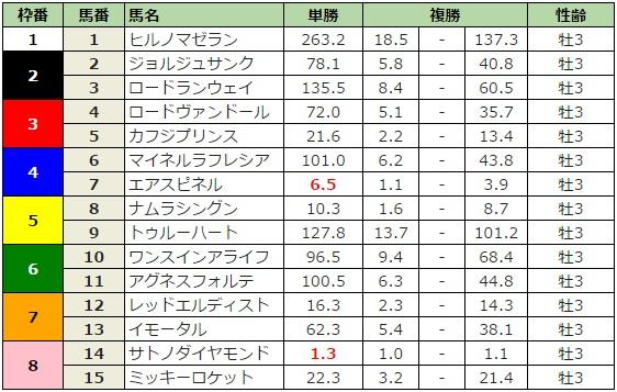 神戸新聞杯 2016 前日最終オッズ
