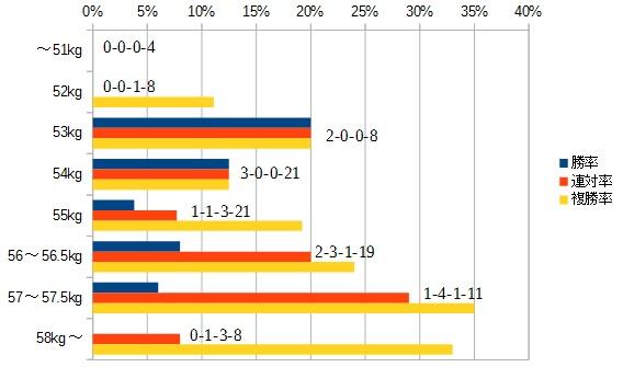 シリウスステークス 2016 斤量別データ