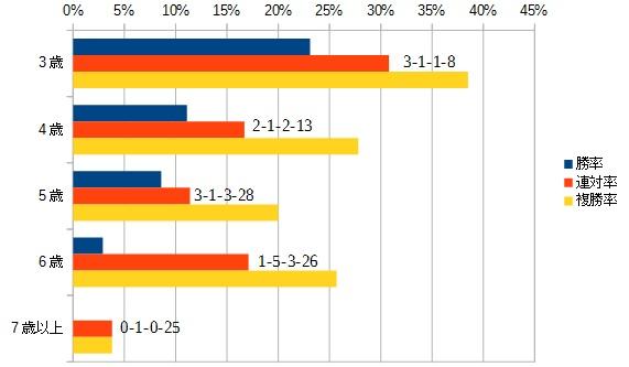 シリウスステークス 2016 年齢別データ