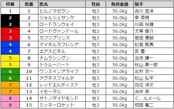神戸新聞杯 2016 枠順