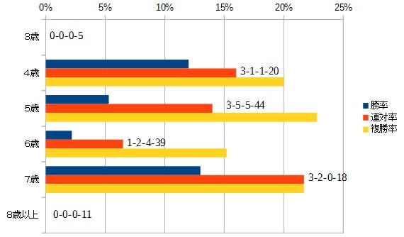 新潟記念 2016 年齢別データ