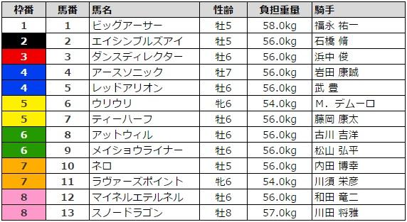 セントウルステークス 2016 枠順