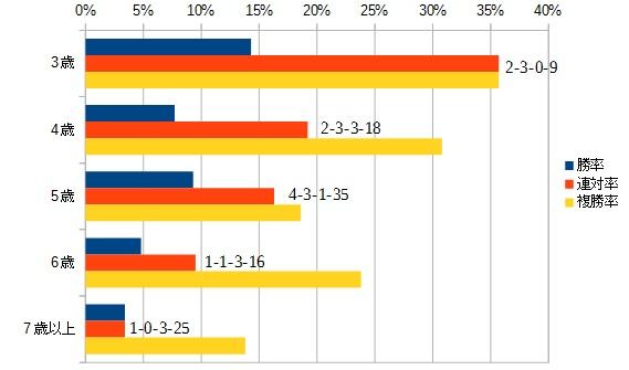 毎日王冠 2016 年齢別データ