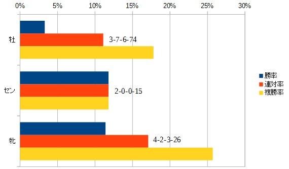 スプリンターズステークス 2016 性別別データ