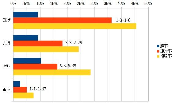 毎日王冠 2016 脚質別データ