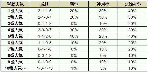 富士ステークス 2016 オッズデータ