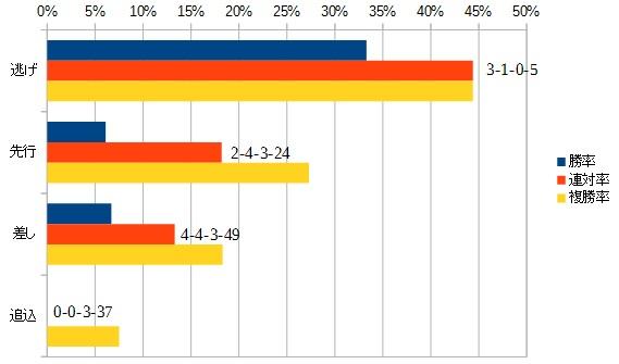 スプリンターズステークス 2016 脚質別データ