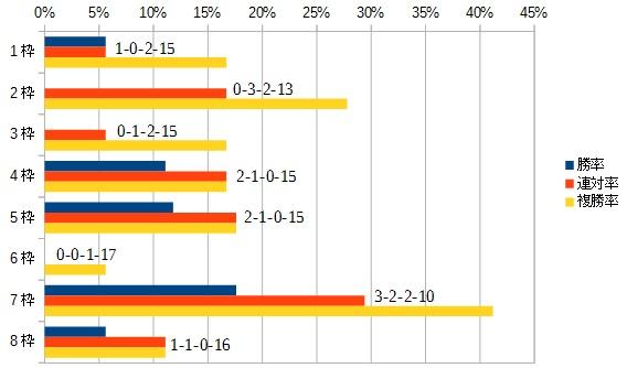スプリンターズステークス 2016 枠順別データ