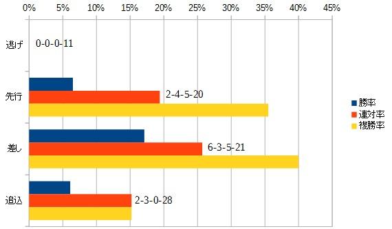 京都大賞典 2016 脚質別データ