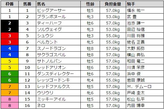 スプリンターズステークス 2016 枠順