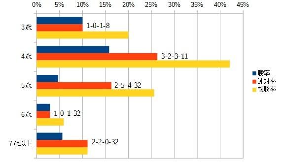 スプリンターズステークス 2016 年齢別データ