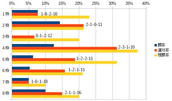 毎日王冠 2016 枠順別データ