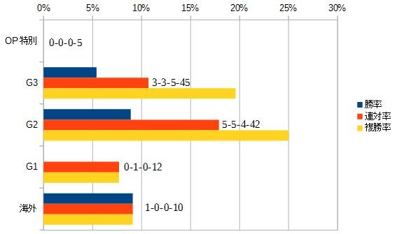 スプリンターズステークス 2016 前走のクラス別データ