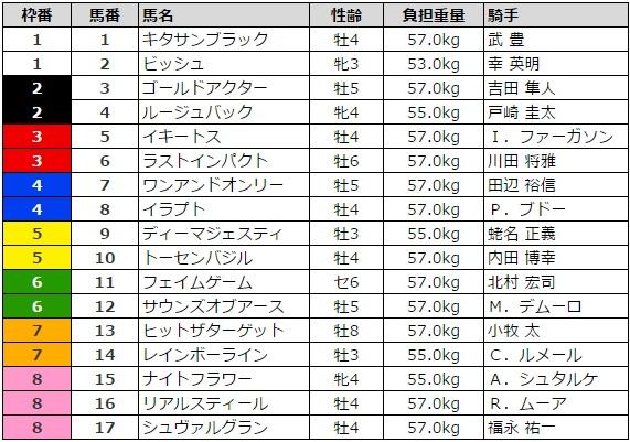 ジャパンカップ 2016 枠順