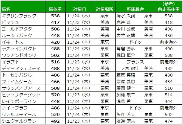 ジャパンカップ 2016 調教後の馬体重