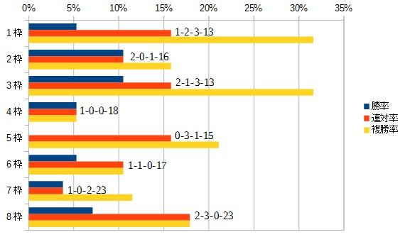 ジャパンカップ 2016 枠順別データ